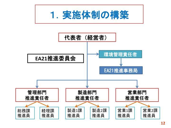 1.実施体制の構築