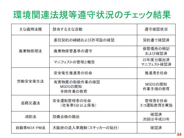 環境関連法規等遵守状況のチェック結果