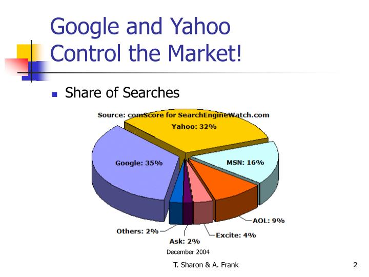 Google and yahoo control the market