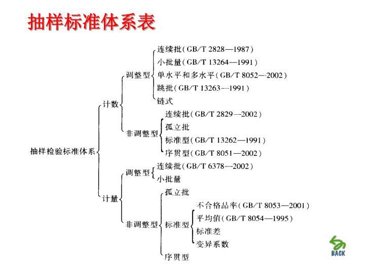 抽样标准体系表