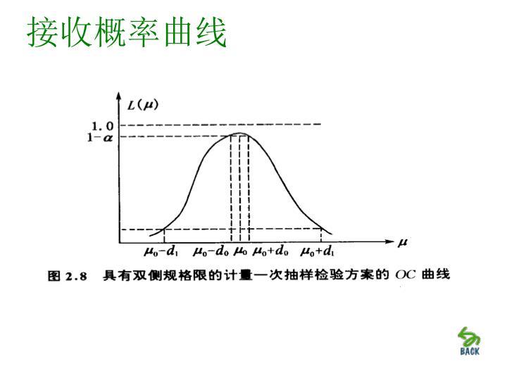 接收概率曲线