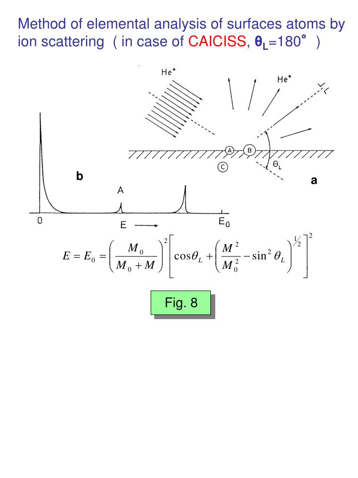 Method of elemental analysis of surfaces atoms by ion scattering  ( in case of