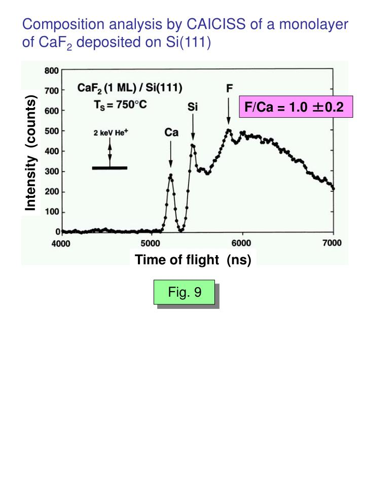 Composition analysis by CAICISS of a monolayer of CaF