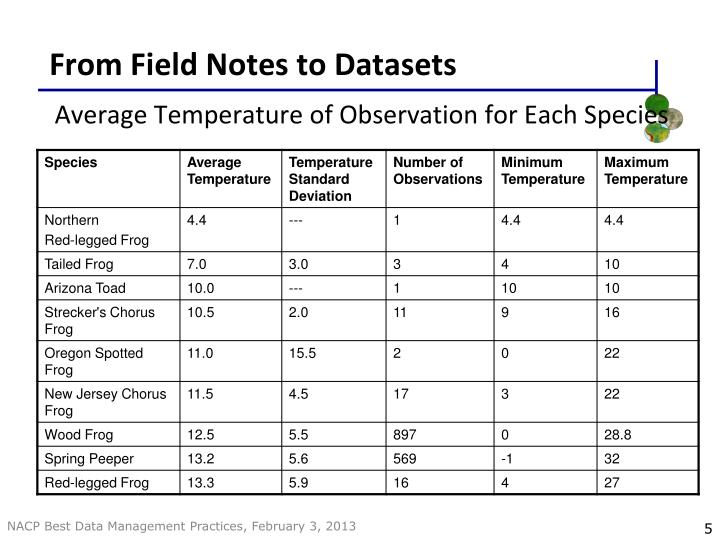 From Field Notes to Datasets
