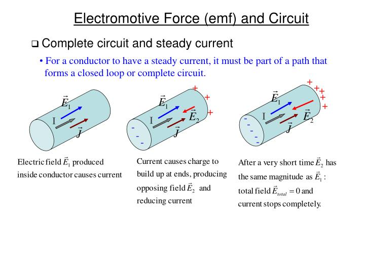 Complete circuit and steady current