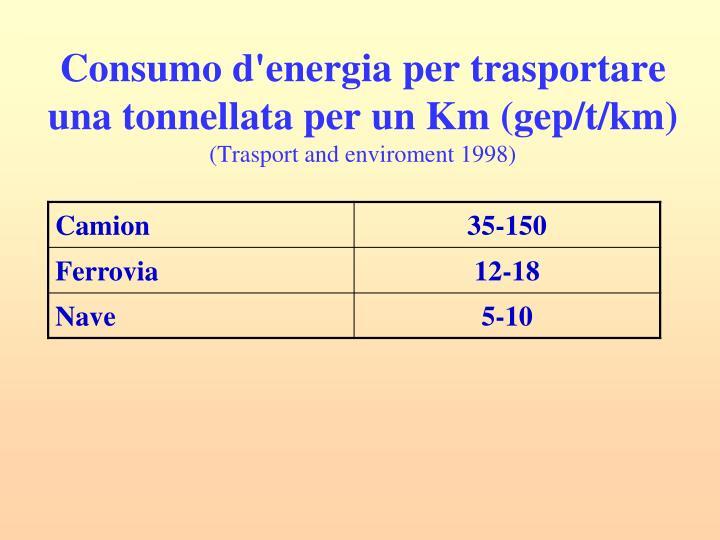 Consumo d'energia per trasportare una tonnellata per un Km (gep/t/km)
