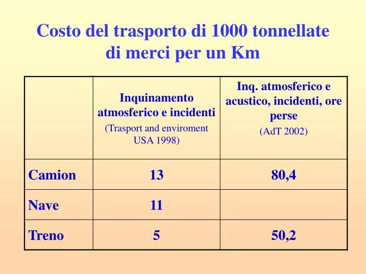Costo del trasporto di 1000 tonnellate di merci per un Km