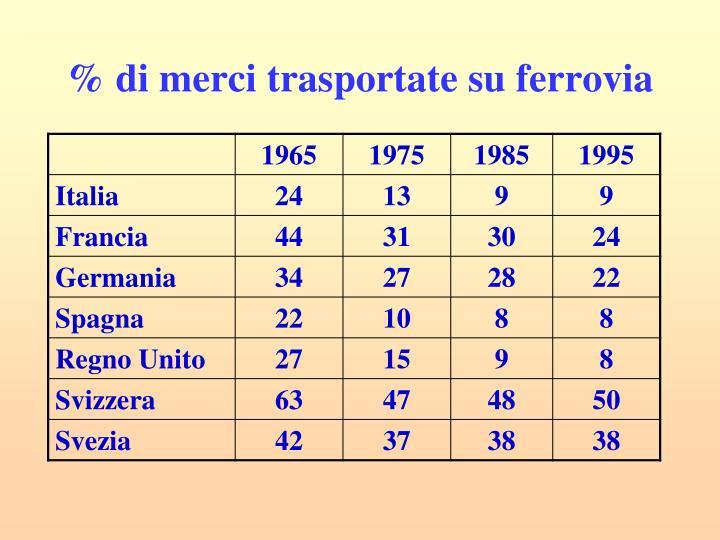 % di merci trasportate su ferrovia
