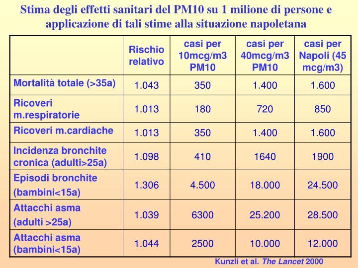 Stima degli effetti sanitari del PM10 su 1 milione di persone e applicazione di tali stime alla situazione napoletana