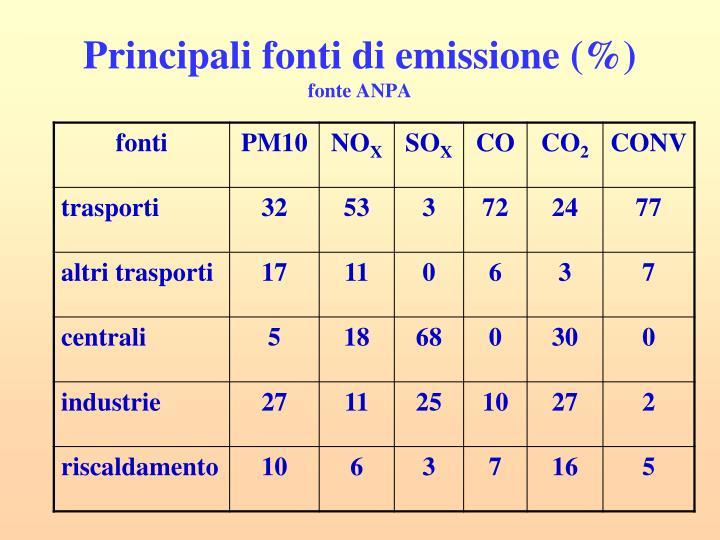 Principali fonti di emissione (%)