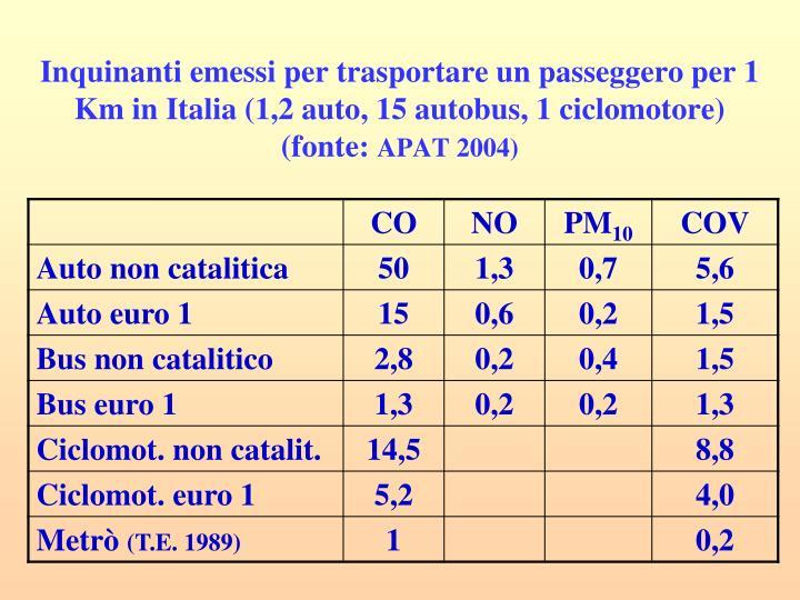 Inquinanti emessi per trasportare un passeggero per 1 Km in Italia (1,2 auto, 15 autobus, 1 ciclomotore) (fonte: