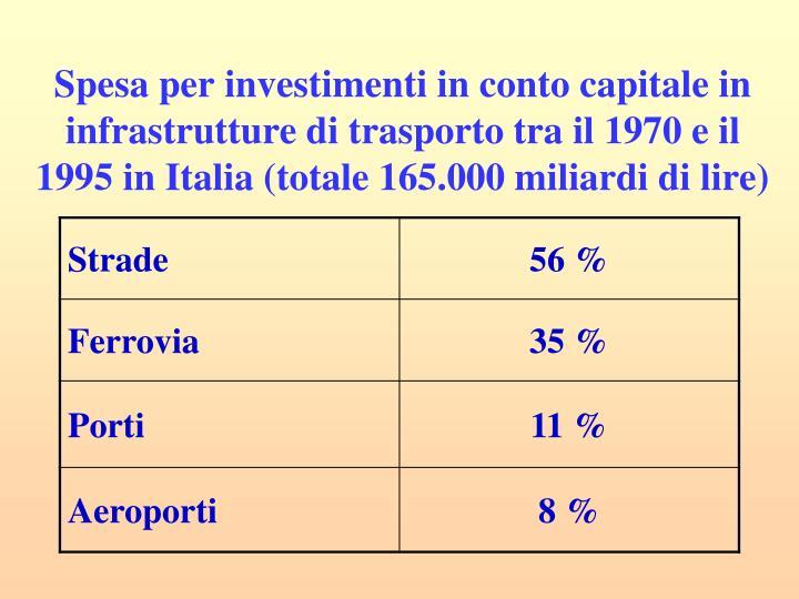 Spesa per investimenti in conto capitale in infrastrutture di trasporto tra il 1970 e il 1995 in Italia (totale 165.000 miliardi di lire)