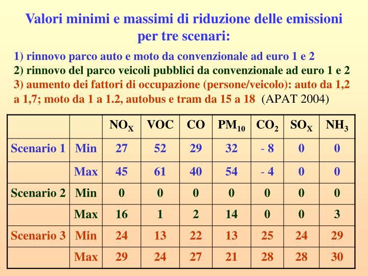 Valori minimi e massimi di riduzione delle emissioni per tre scenari:
