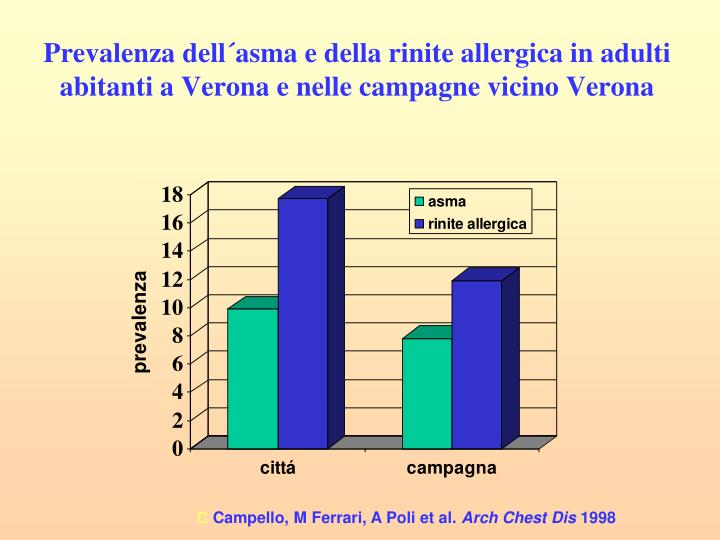 Prevalenza dell´asma e della rinite allergica in adulti abitanti a Verona e nelle campagne vicino Verona