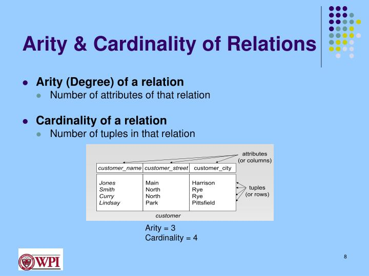 Arity & Cardinality of Relations