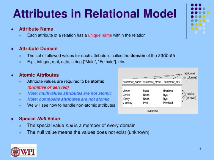 Attributes in Relational Model