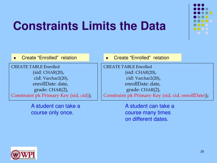 Constraints Limits the Data