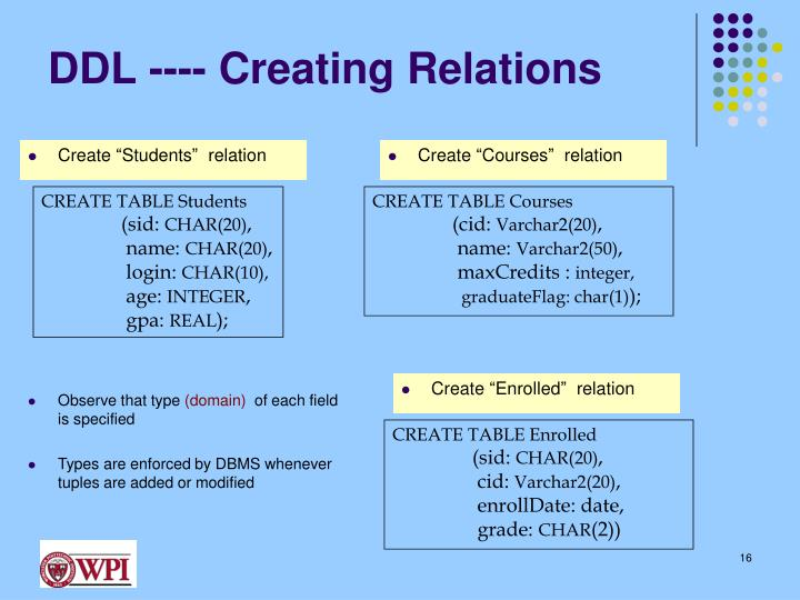 DDL ---- Creating Relations