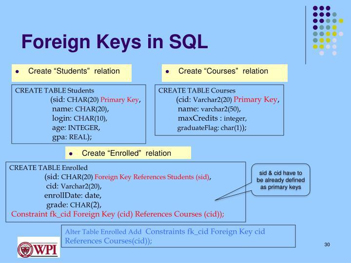 Foreign Keys in SQL