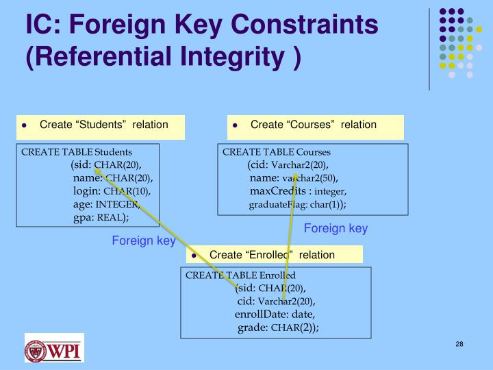 IC: Foreign Key Constraints
