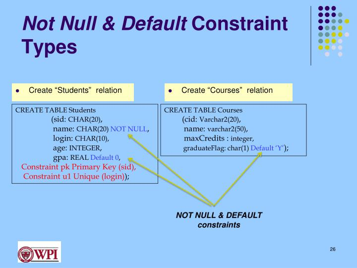 Not Null & Default