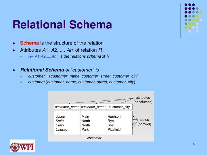 Relational Schema