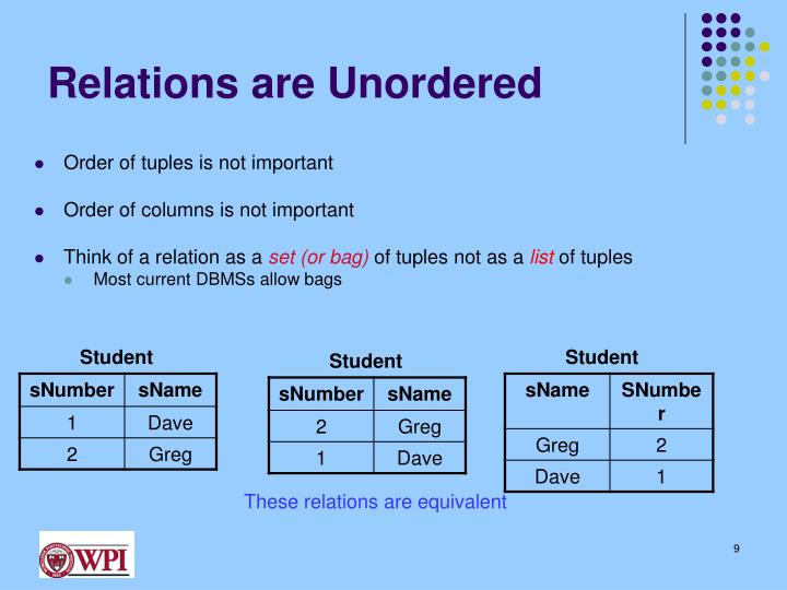 Relations are Unordered