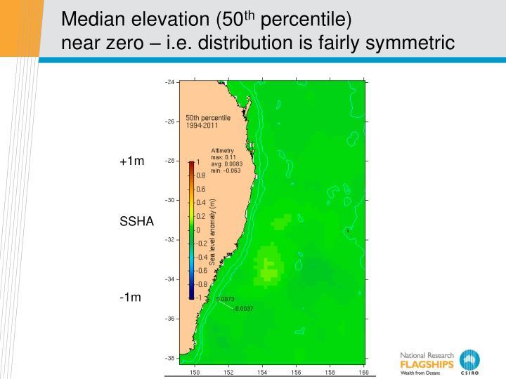 Median elevation (50