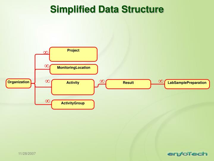 Simplified Data Structure