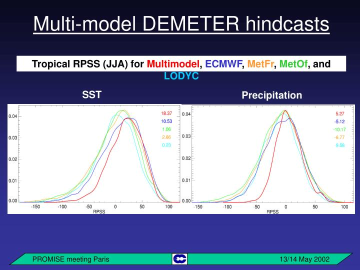 Multi-model DEMETER hindcasts