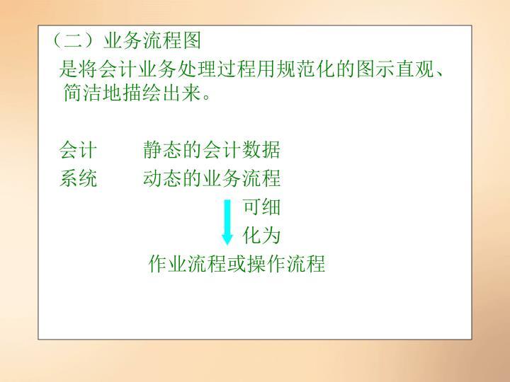 (二)业务流程图