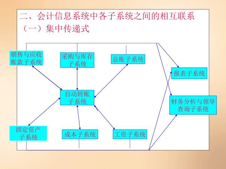 二、会计信息系统中各子系统之间的相互联系
