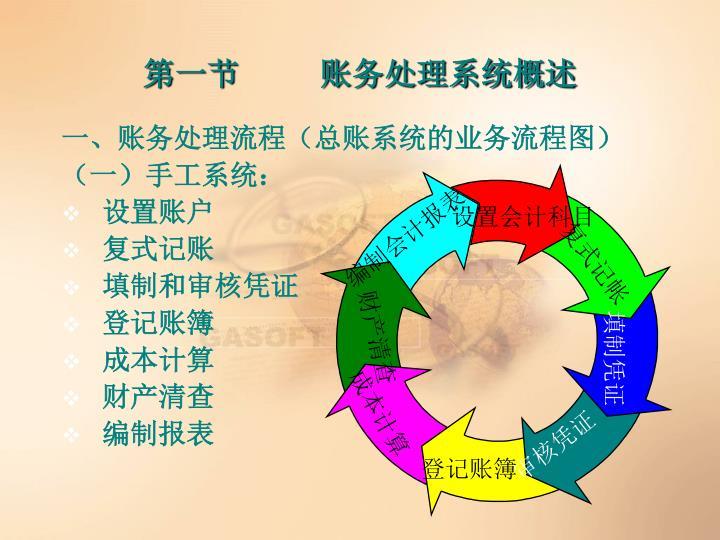 一、账务处理流程(总账系统的业务流程图)