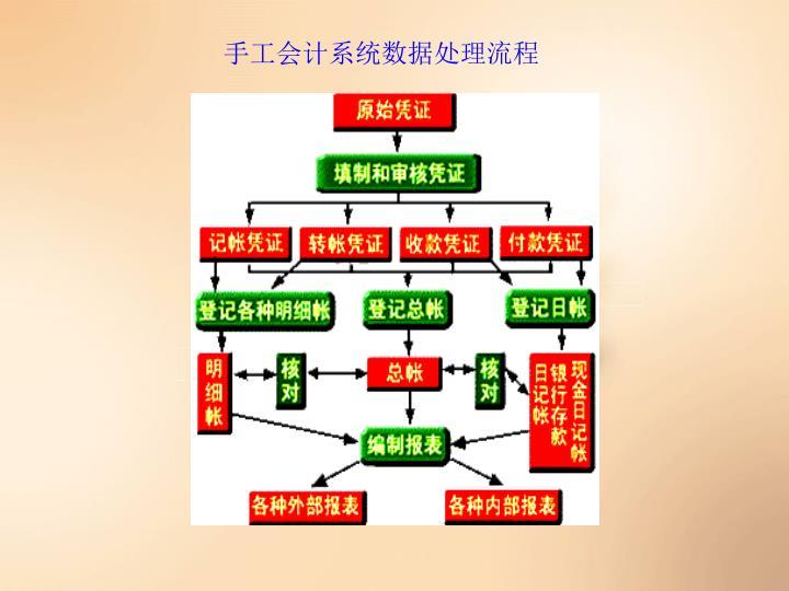 手工会计系统数据处理流