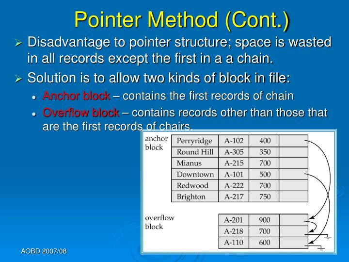 Pointer Method (Cont.)
