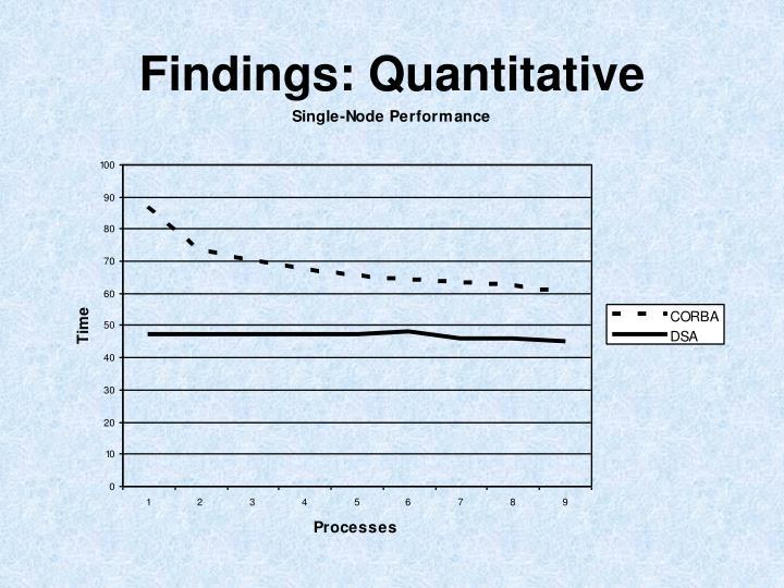 Findings: Quantitative