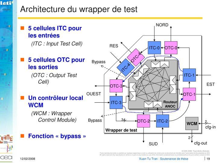 Architecture du wrapper de test