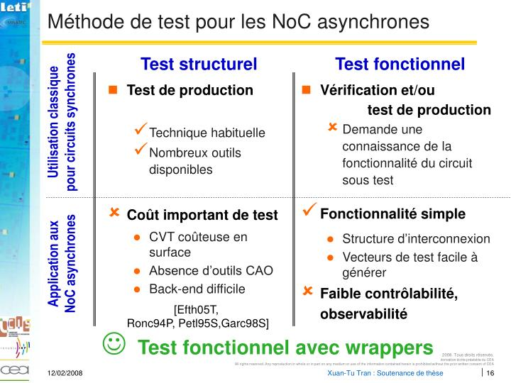 Méthode de test pour les NoC asynchrones
