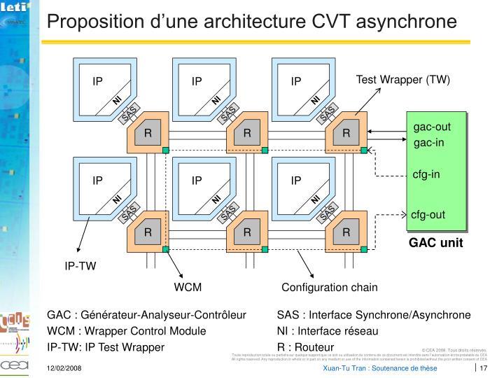Proposition d'une architecture CVT asynchrone