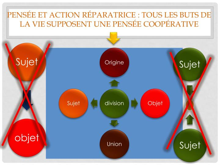 Pensée et action réparatrice : tous les buts de la vie supposent une pensée coopérative