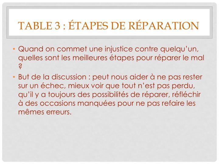 Table 3 : étapes de réparation