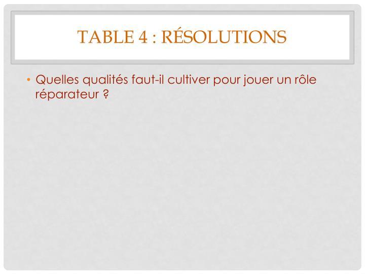 Table 4 : résolutions