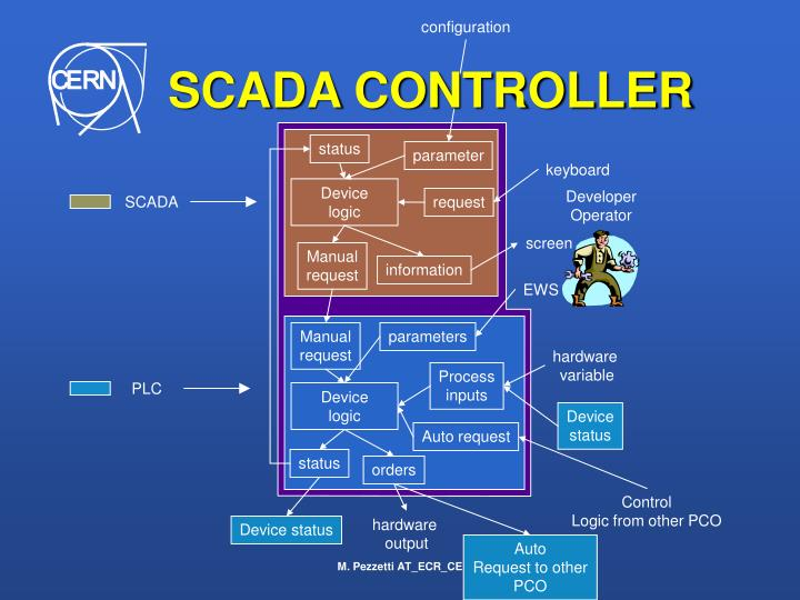 SCADA CONTROLLER