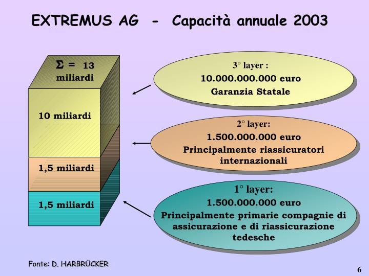 EXTREMUS AG  -  Capacità annuale 2003