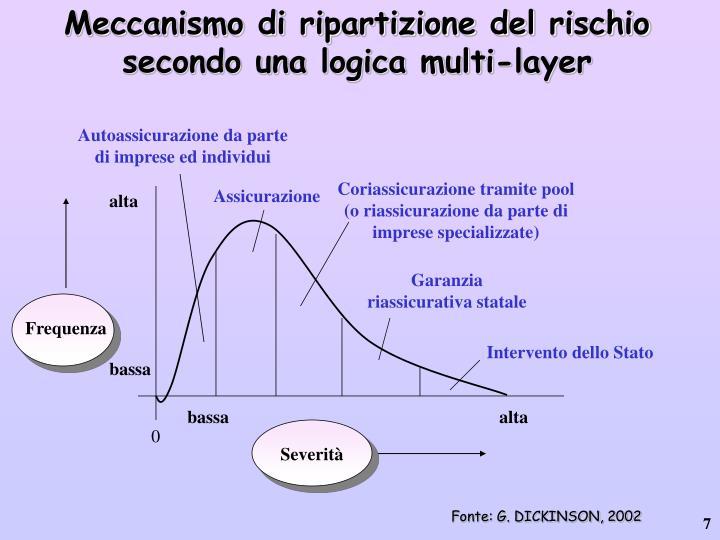 Meccanismo di ripartizione del rischio secondo una logica multi-layer