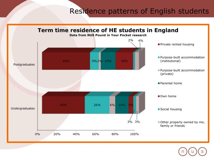Residence patterns of English students