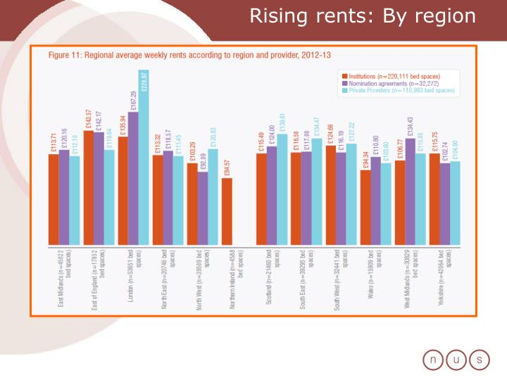 Rising rents: By region