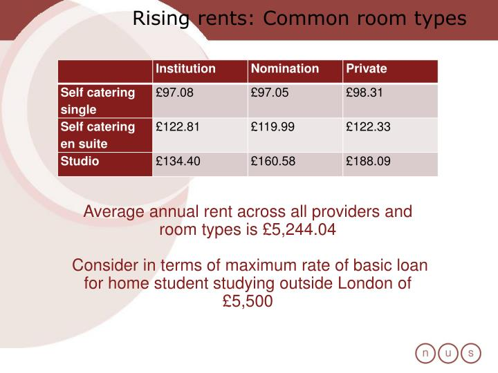 Rising rents: Common room types
