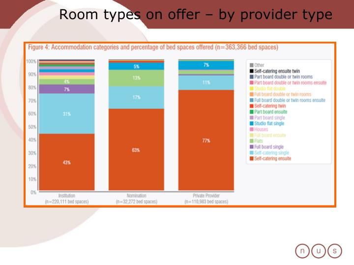 Room types on offer – by provider type