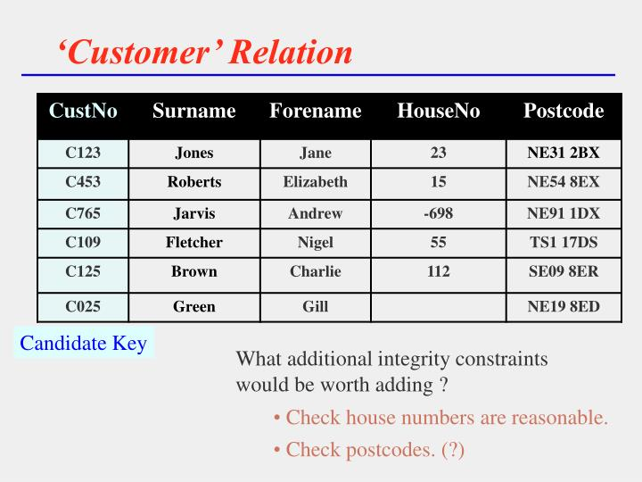 'Customer' Relation